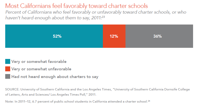 Most Californians feel favorably toward charter schools