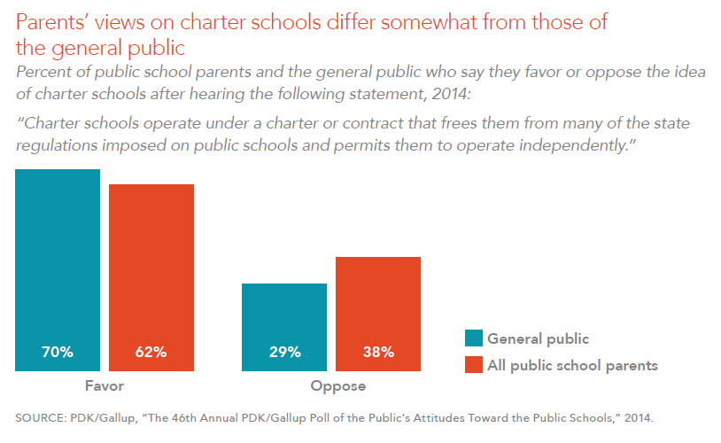 Parents' views on charter schools differ somewhat from those of the general public