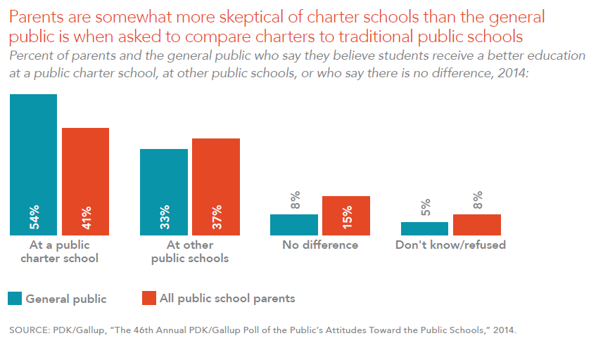 Parents are somewhat more skeptical of charter schools than the general public is when asked to compare charters to traditional public schools