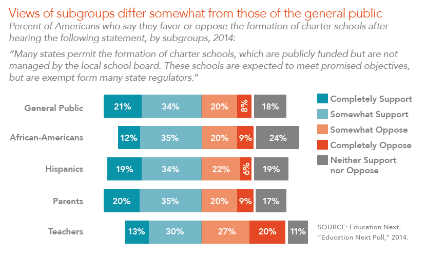 Views of subgroups differ somewhat from those of the general public