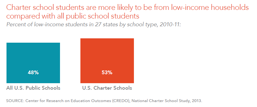 Charter school students are more likely to be from low-income households compared with all public school students
