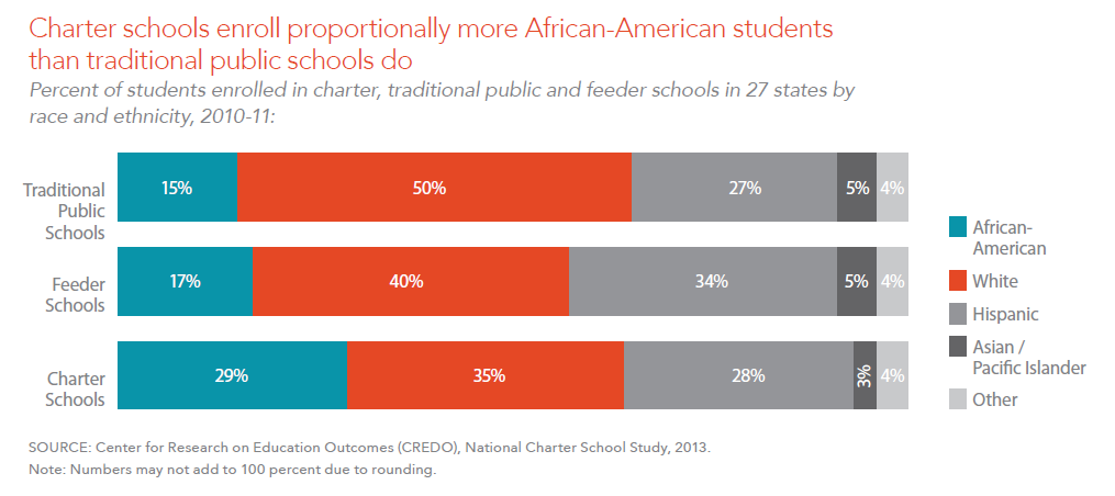 Charter schools enroll proportionally more African-American students than traditional public schools do