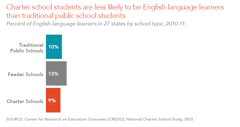 Charter school students are less likely to be English-language learners than traditional public school students