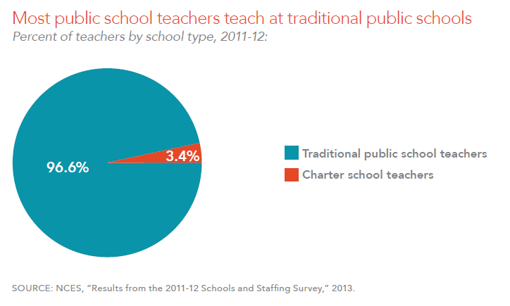 Most public school teachers teach at traditional public schools