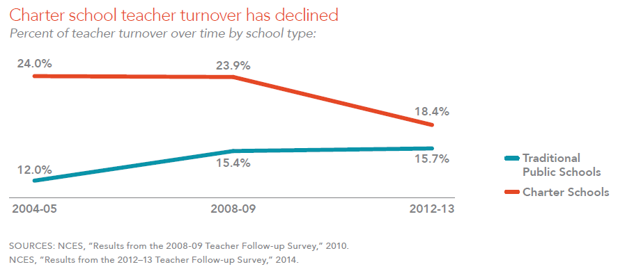 Charter school teacher turnover has declined