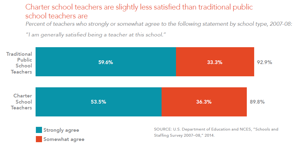 Charter school teachers are slightly less satisfied than traditional public school teachers are