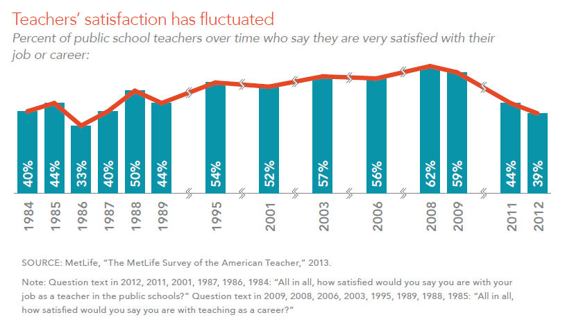 Teachers' satisfaction has fluctuated