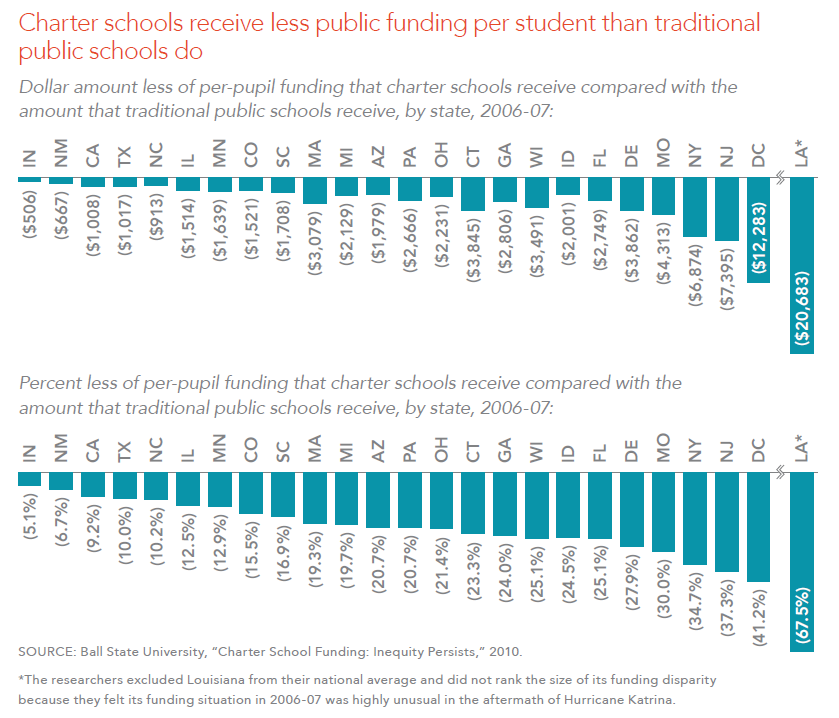 Charter schools receive less public funding per student than traditional public schools do