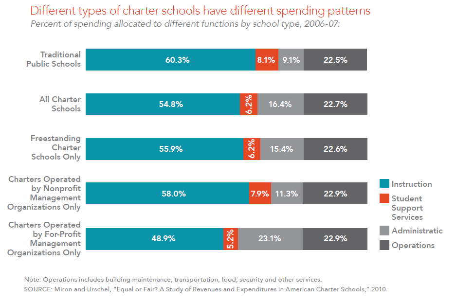 charter school analysis Browse charter schools news, research and analysis from the conversation.