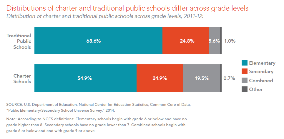 Key Facts About Charter Schools