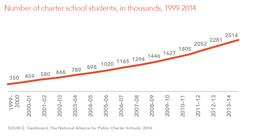 Number of charter school students, in thousands, 1999-2014