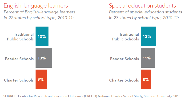 Percent of English-language learners, percent of special education, 2010-11