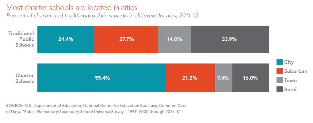 Most charter schools are located in cities