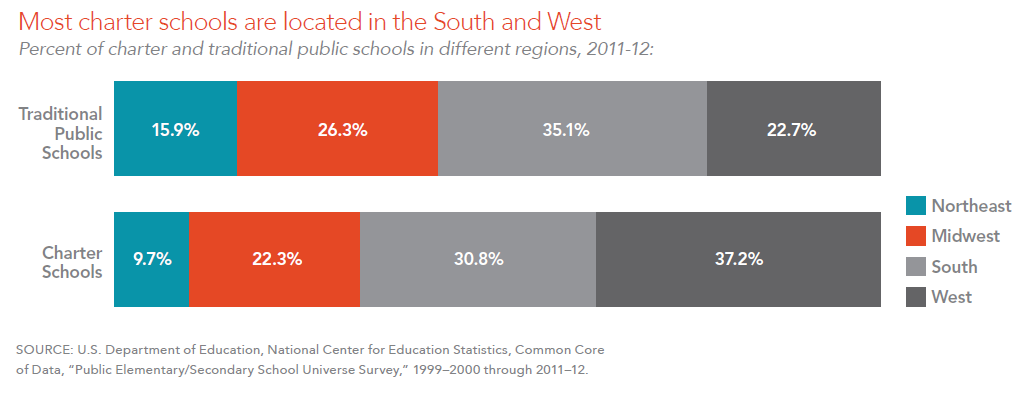 Most charter schools are located in the South and West